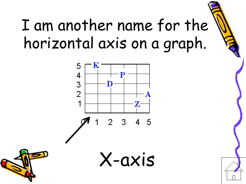 I am another name for the horizontal axis on a graph.