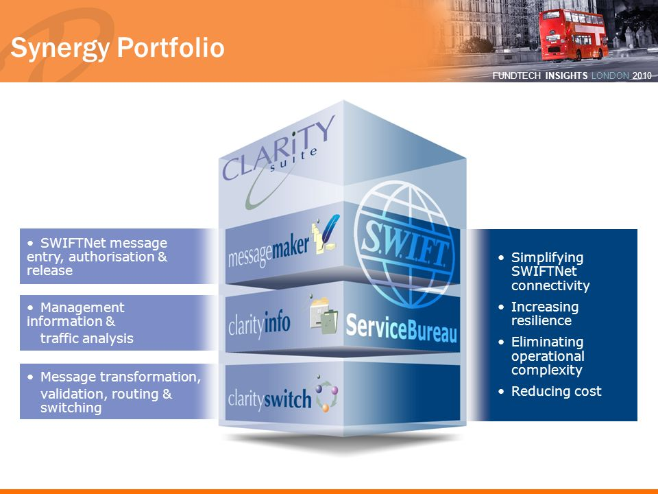 Synergy Portfolio SWIFTNet message entry, authorisation & release