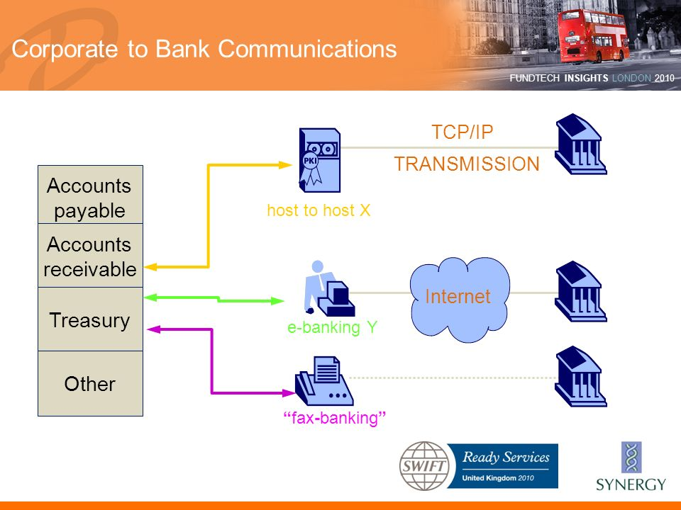 Corporate to Bank Communications