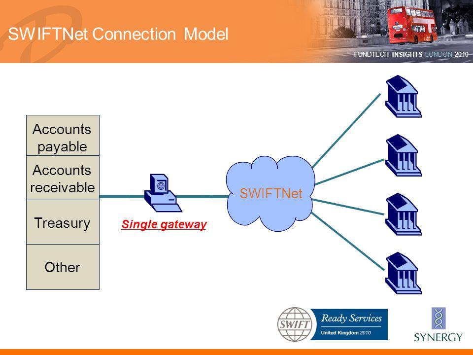 SWIFTNet Connection Model