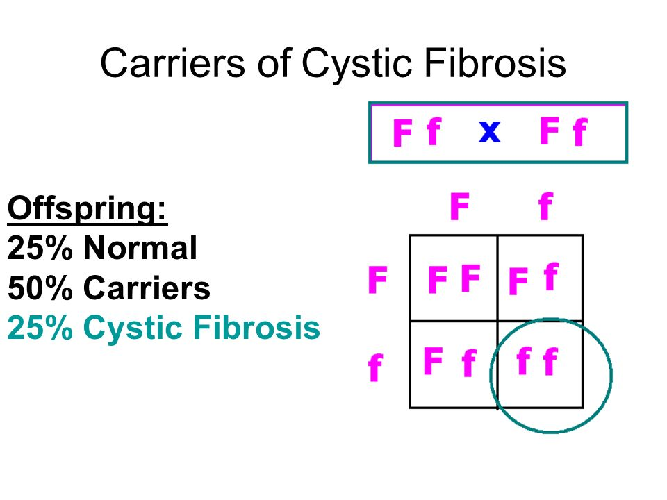 Carriers of Cystic Fibrosis