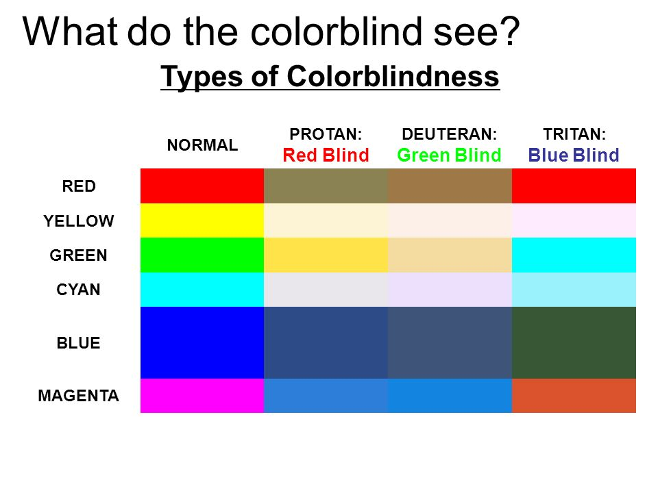 What do the colorblind see