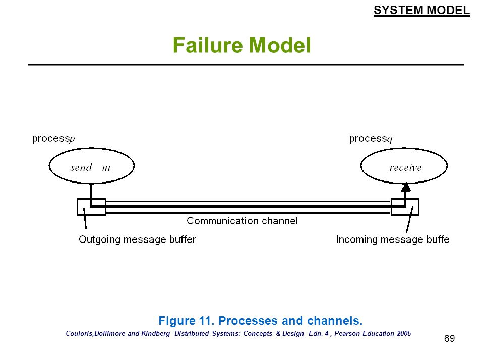 Failure Model SYSTEM MODEL Figure 11. Processes and channels.