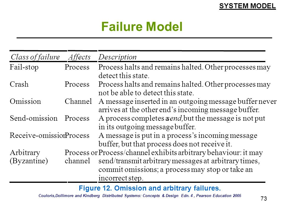 Failure Model Class of failure Affects Description Fail-stop Process