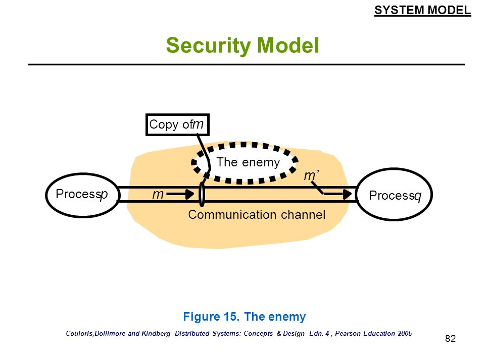 Security Model m m' p q Copy of The enemy Process