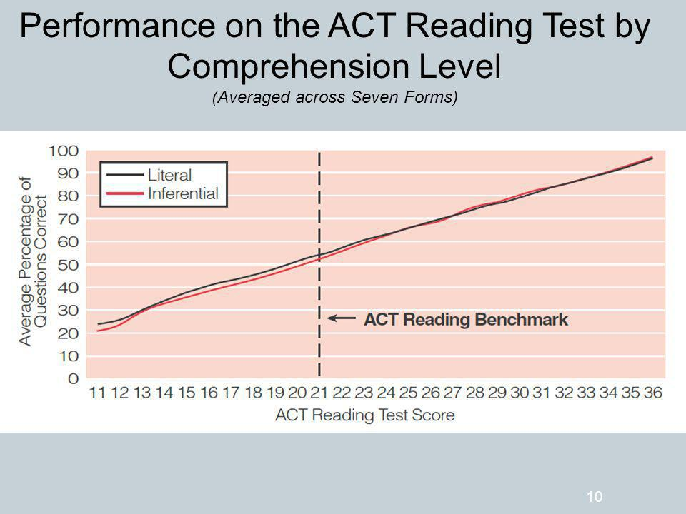 Performance on the ACT Reading Test by Comprehension Level