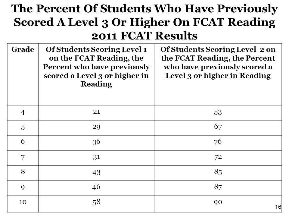 The Percent Of Students Who Have Previously Scored A Level 3 Or Higher On FCAT Reading