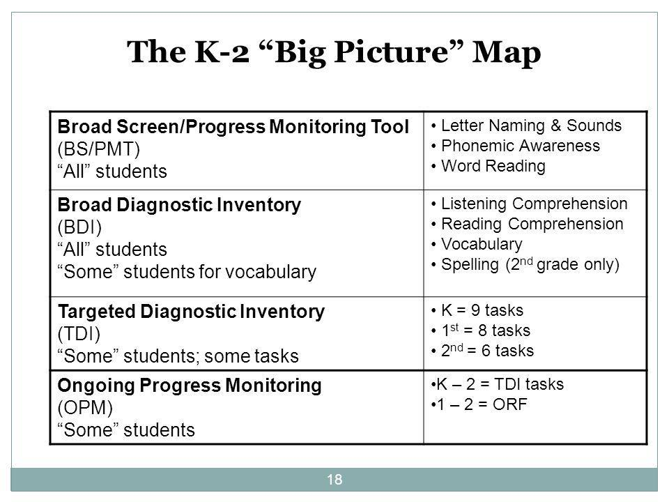 The K-2 Big Picture Map
