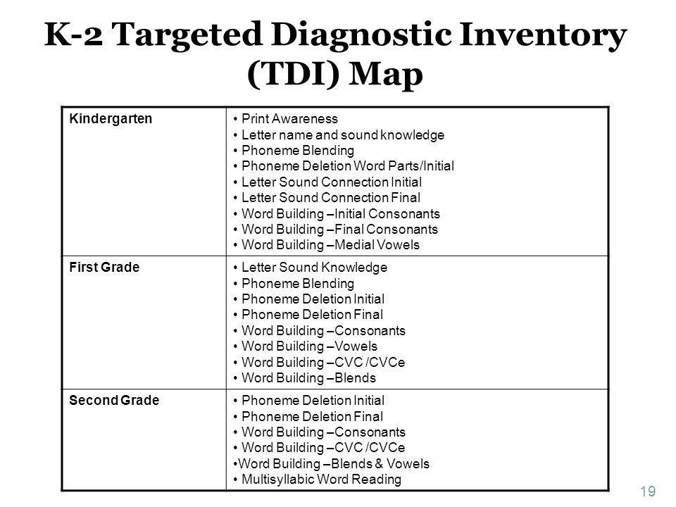 K-2 Targeted Diagnostic Inventory (TDI) Map