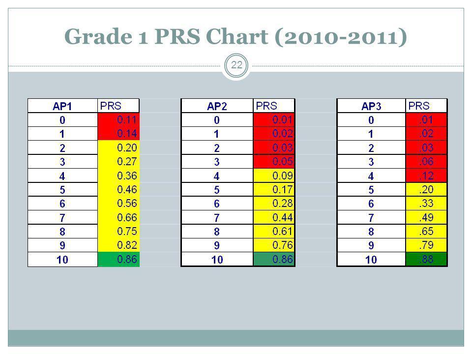 Grade 1 PRS Chart (2010-2011)