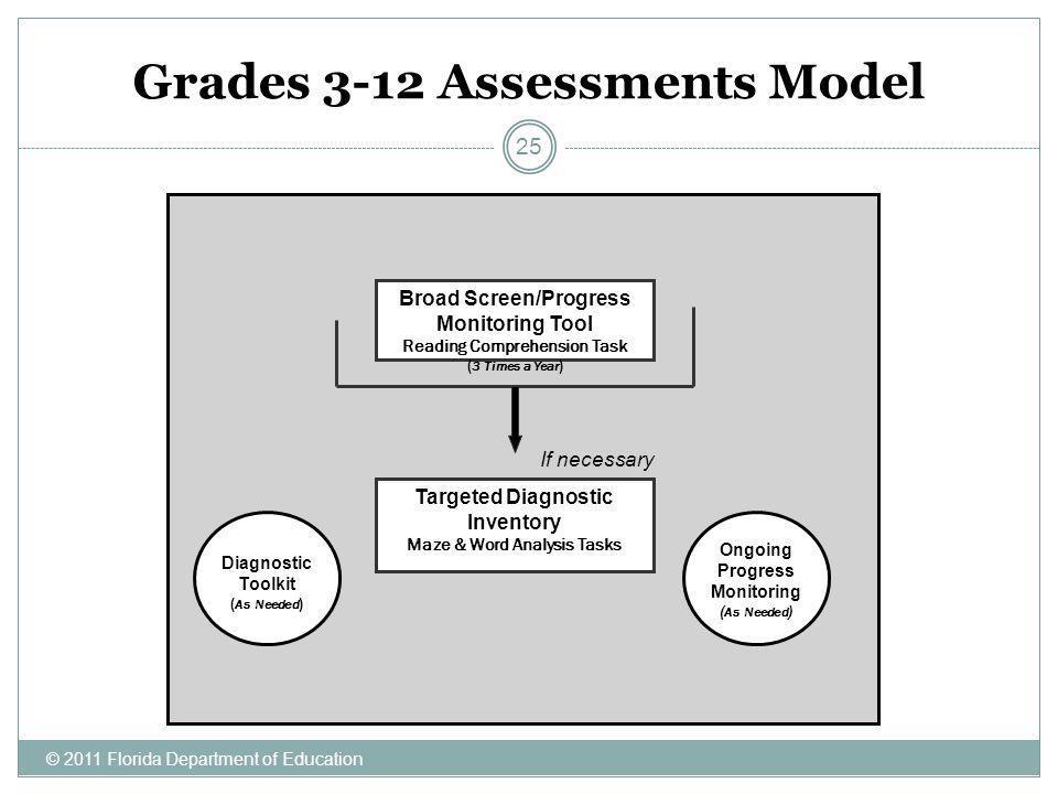 Grades 3-12 Assessments Model