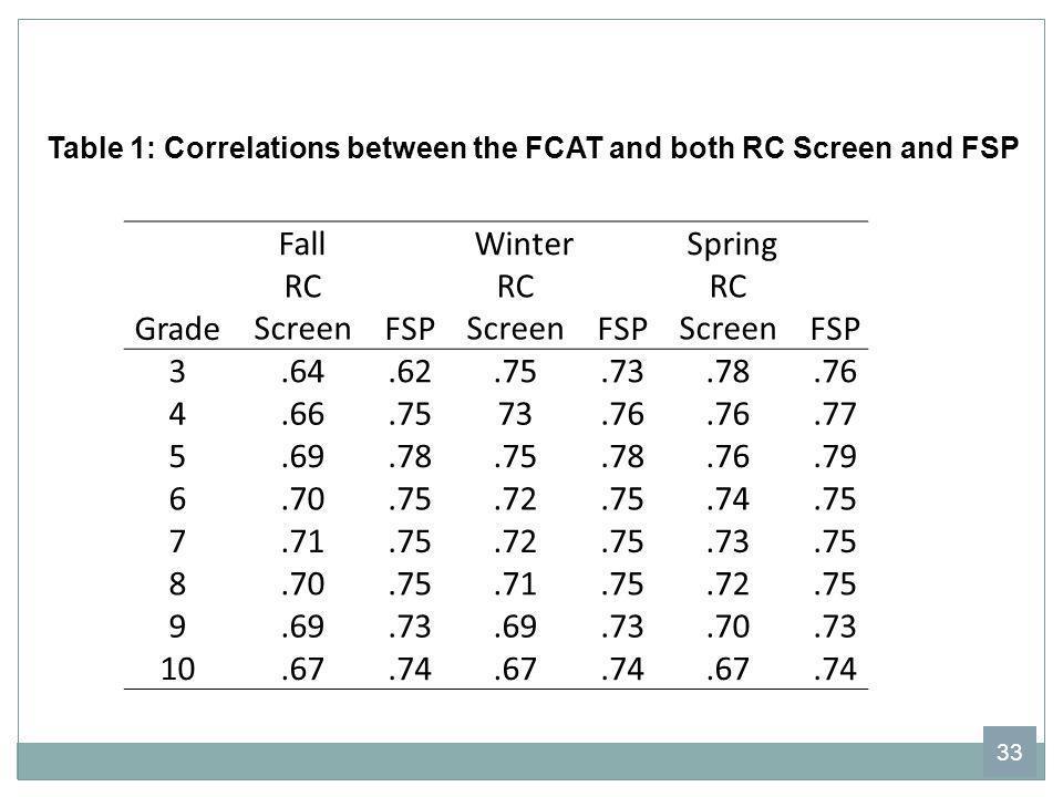Fall Winter Spring Grade RC Screen FSP 3 .64 .62 .75 .73 .78 .76 4 .66