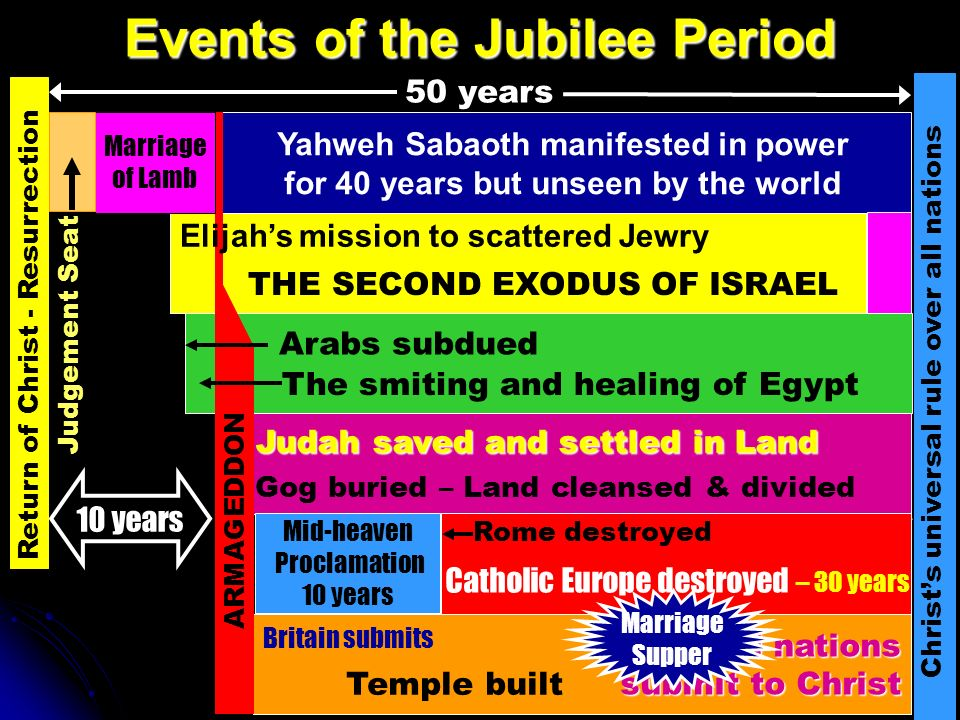 Events of the Jubilee Period