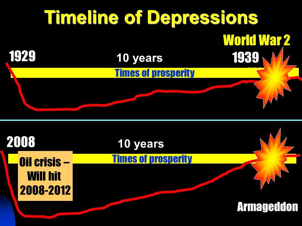 Timeline of Depressions