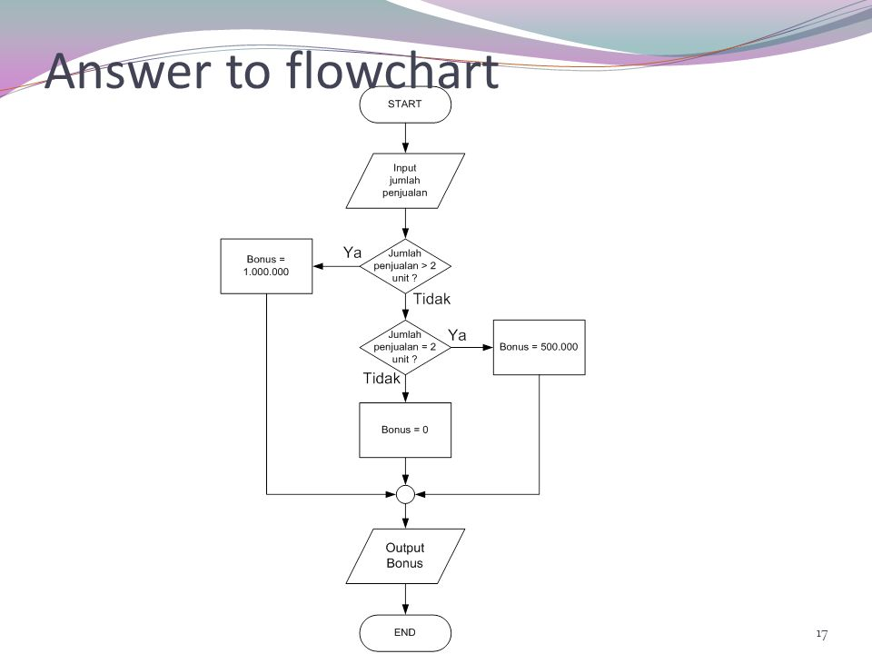 Answer to flowchart
