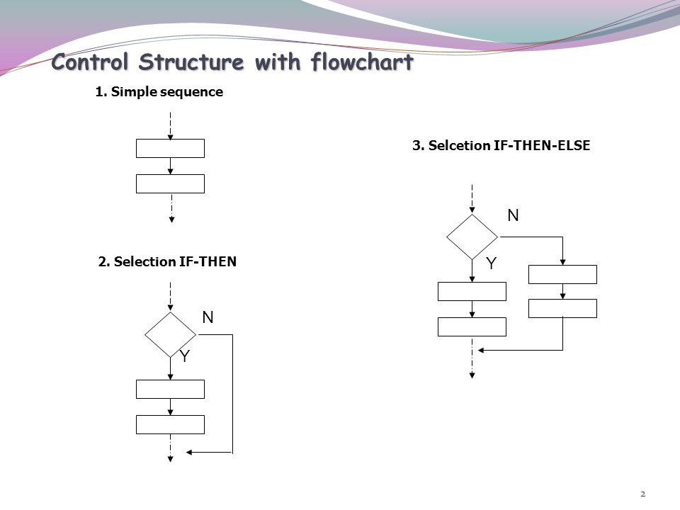 Control Structure with flowchart