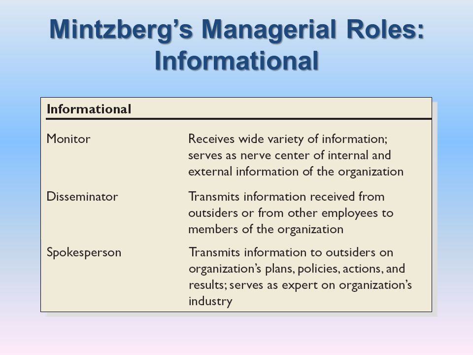 Mintzberg's Managerial Roles: Informational