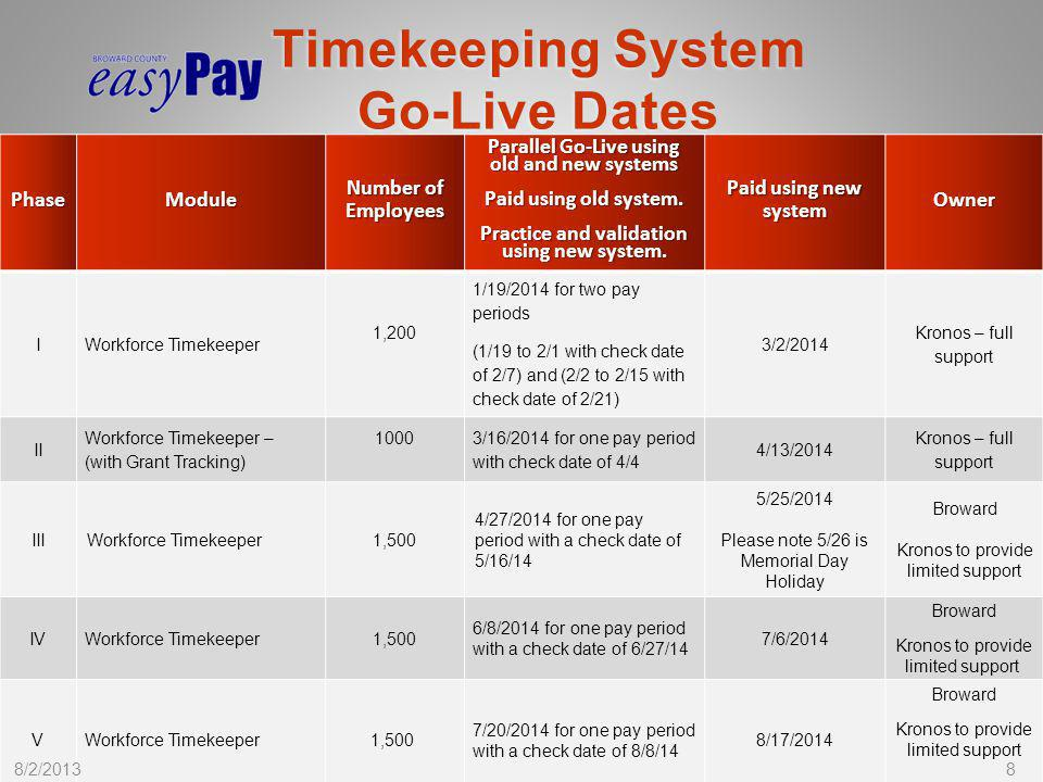 Timekeeping System Go-Live Dates