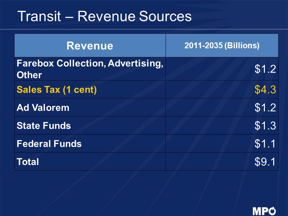 Transit – Revenue Sources