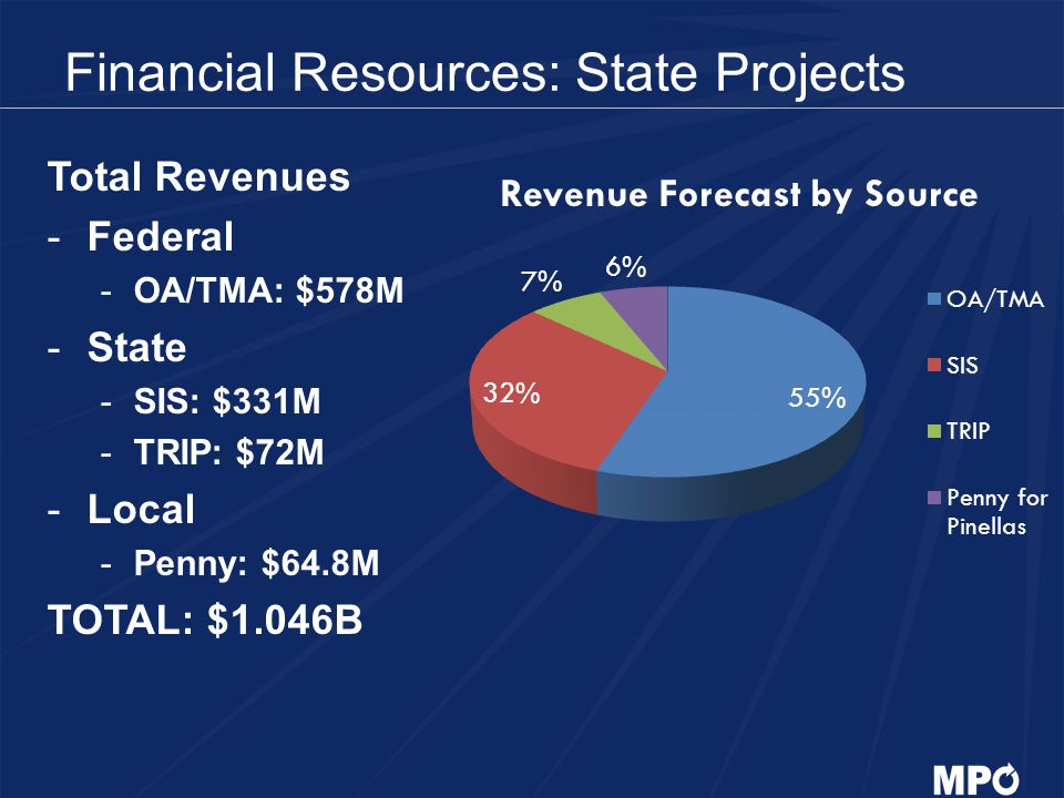 Financial Resources: State Projects