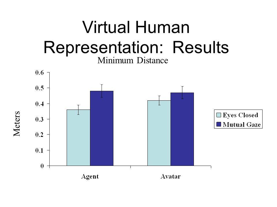 Virtual Human Representation: Results