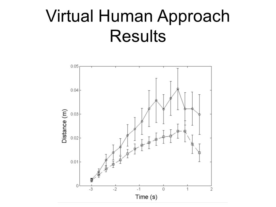 Virtual Human Approach Results