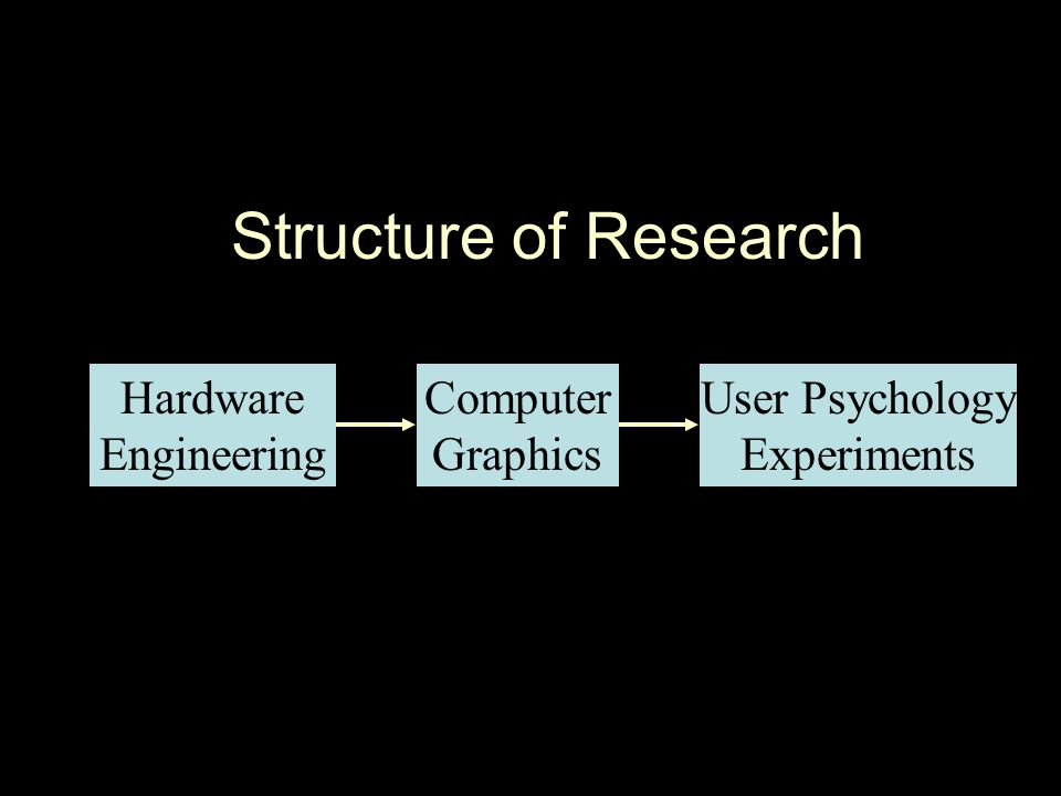 Structure of Research Hardware Engineering Computer Graphics