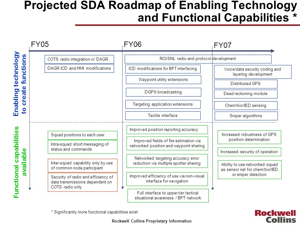 Projected SDA Roadmap of Enabling Technology and Functional Capabilities *