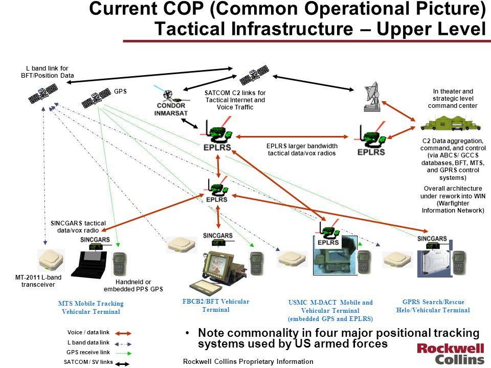 Current COP (Common Operational Picture) Tactical Infrastructure – Upper Level