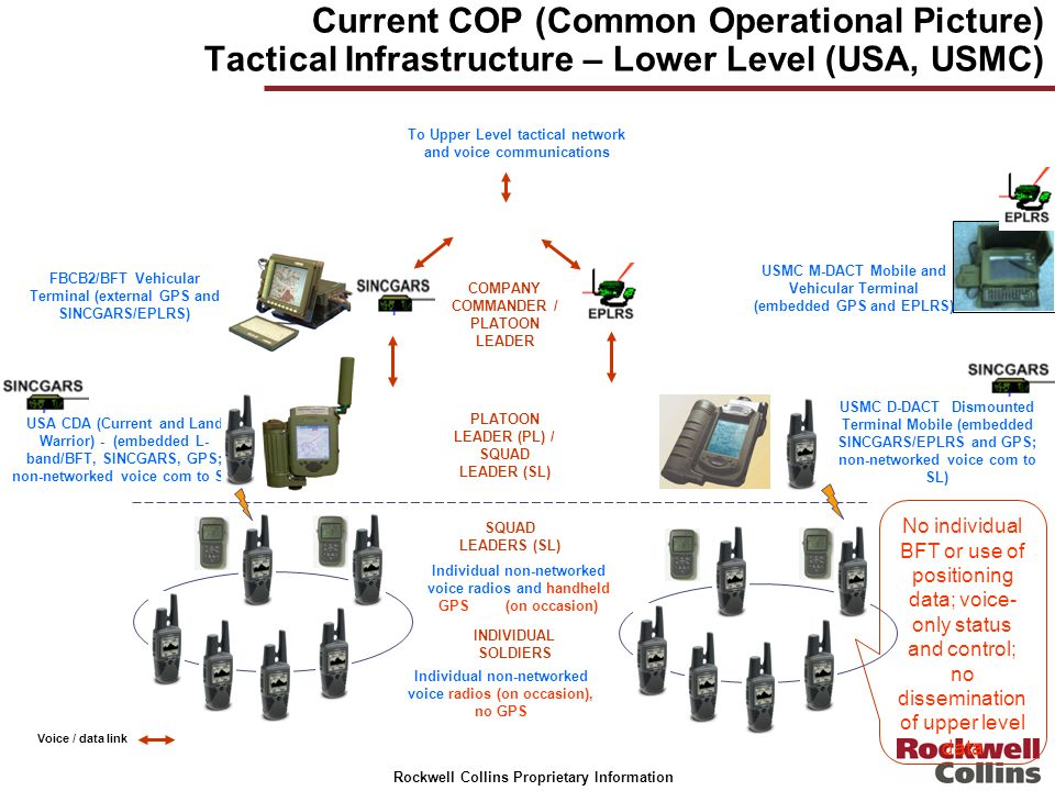 Current COP (Common Operational Picture) Tactical Infrastructure – Lower Level (USA, USMC)