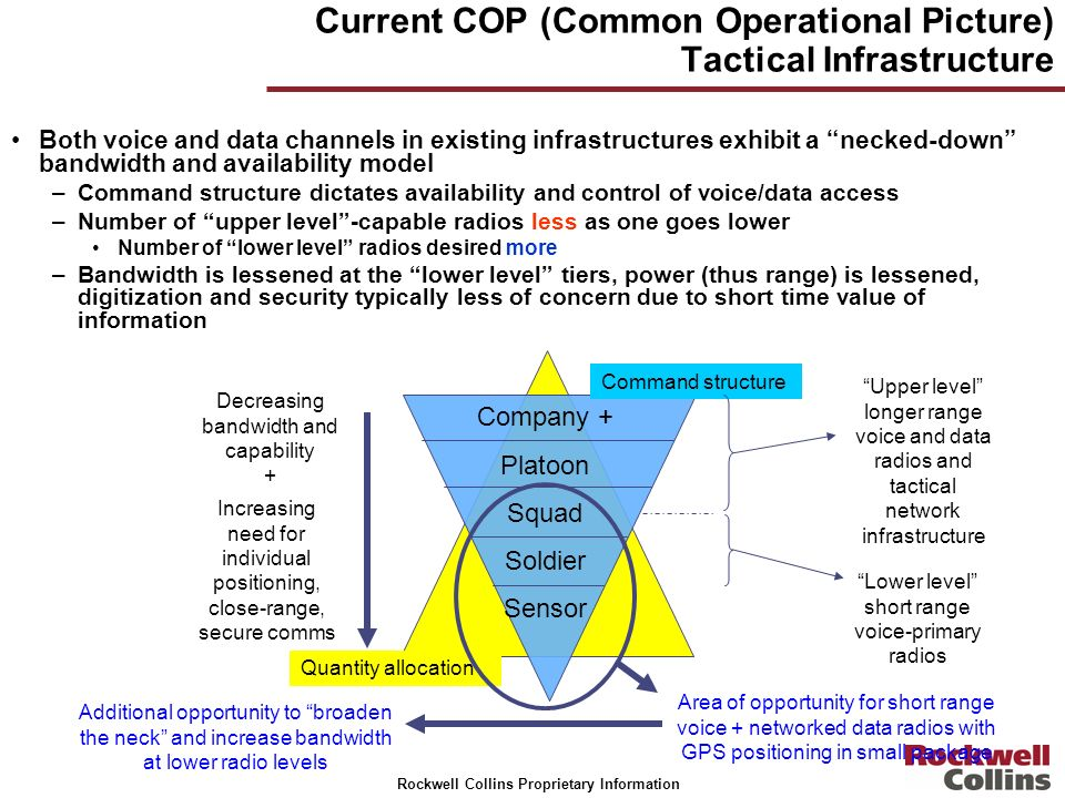 Current COP (Common Operational Picture) Tactical Infrastructure