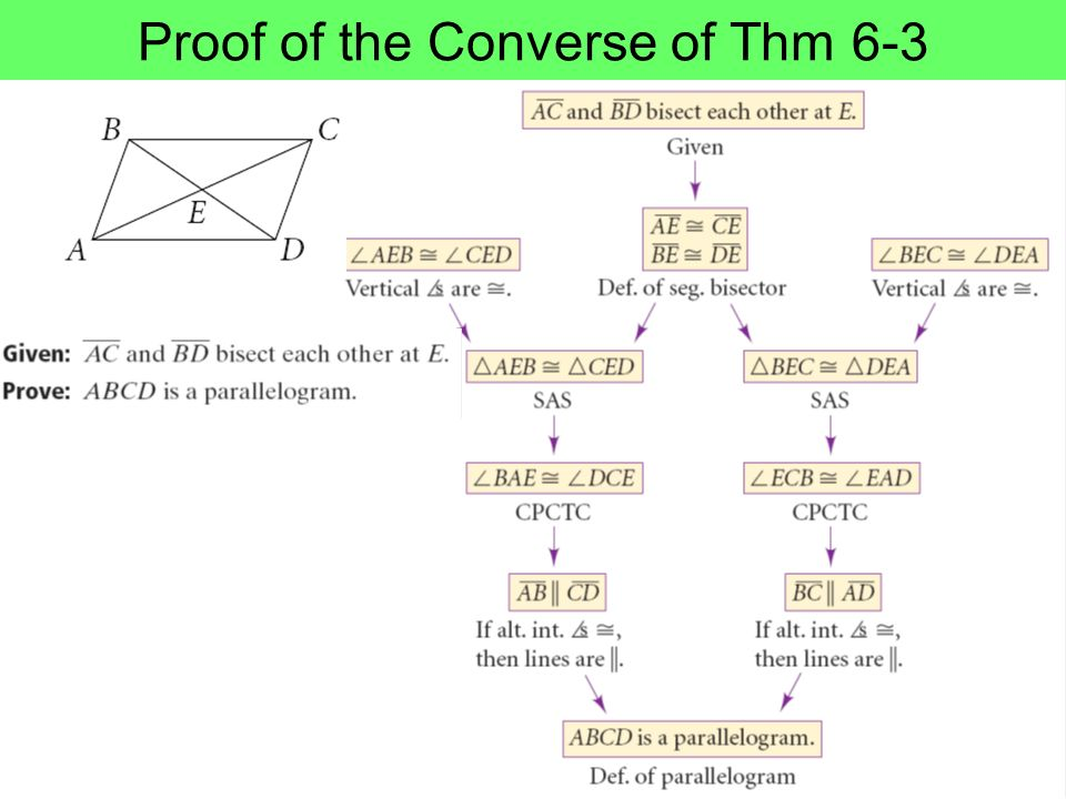 Proof of the Converse of Thm 6-3