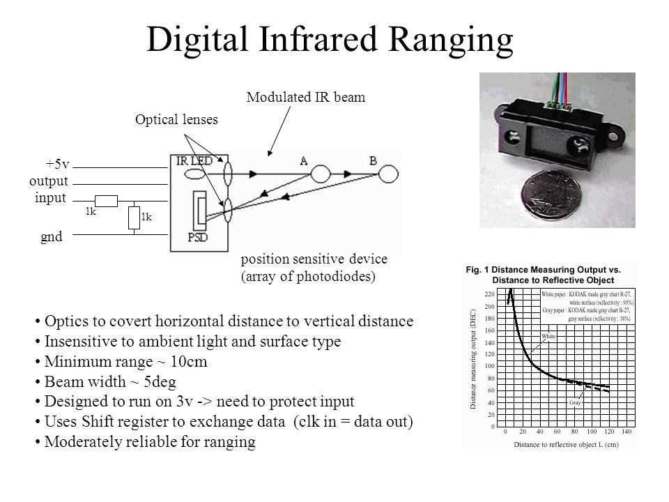 Digital Infrared Ranging