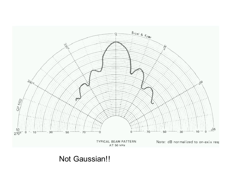 Beam Pattern Not Gaussian!!