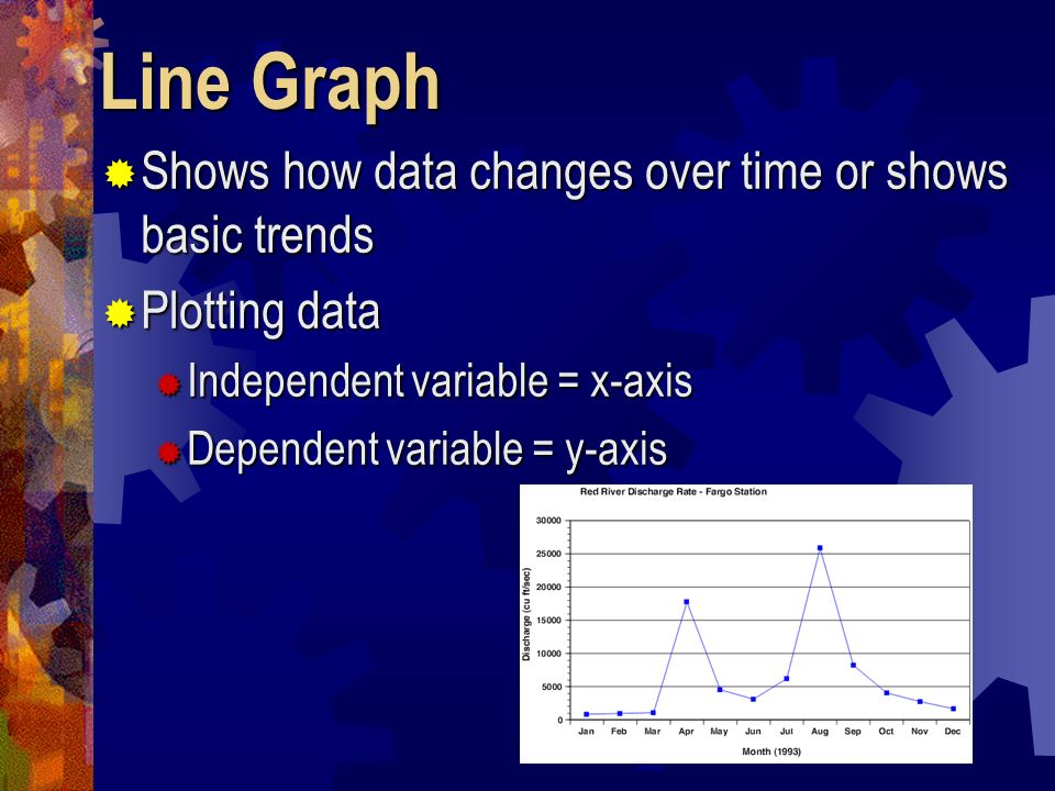 Line Graph Shows how data changes over time or shows basic trends
