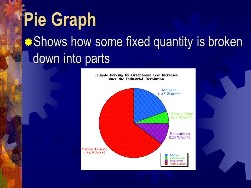Pie Graph Shows how some fixed quantity is broken down into parts
