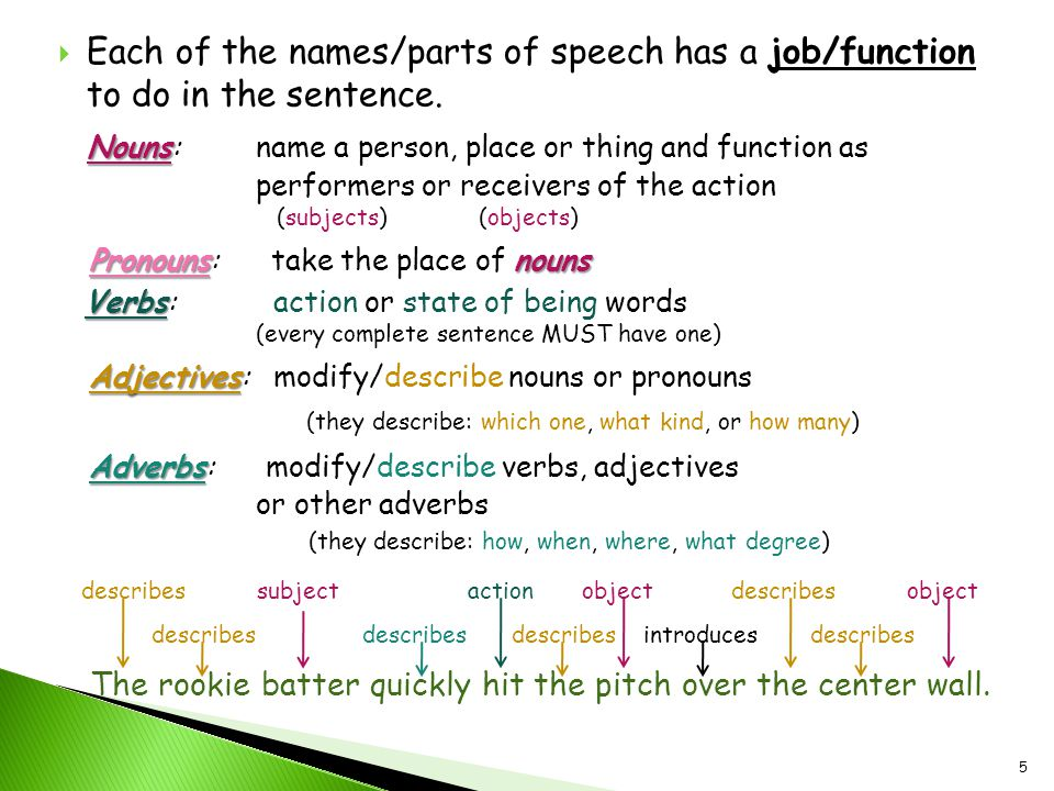 Each of the names/parts of speech has a job/function to do in the sentence.