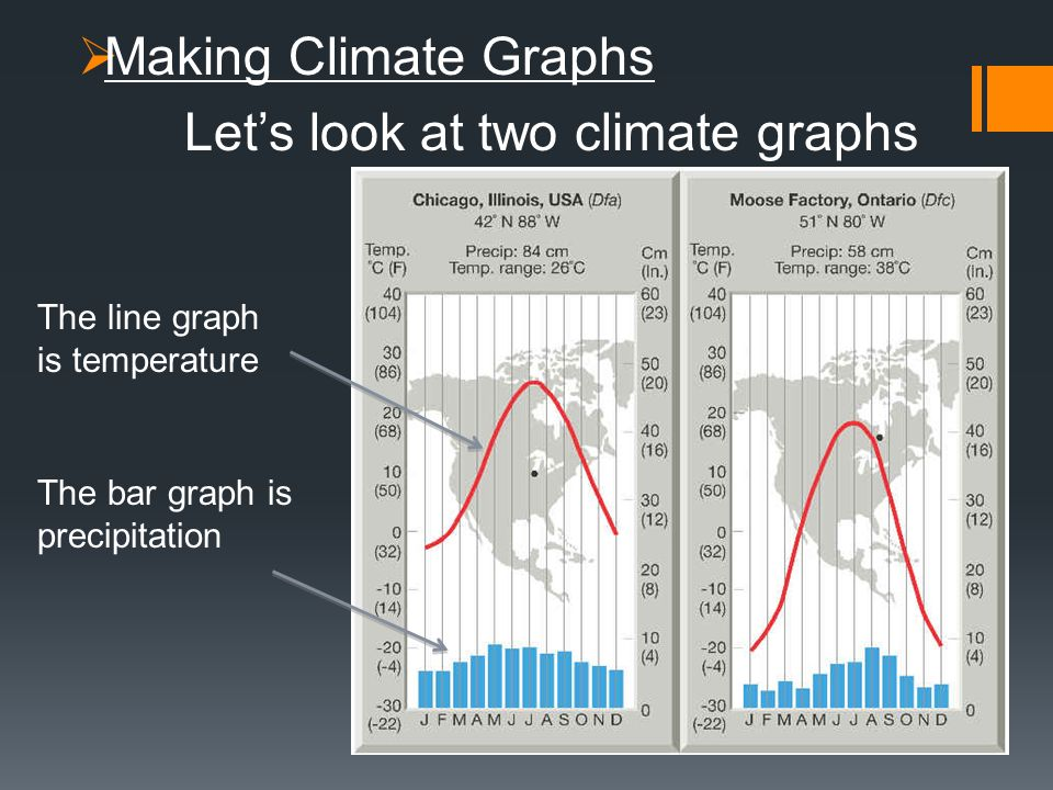 Let's look at two climate graphs