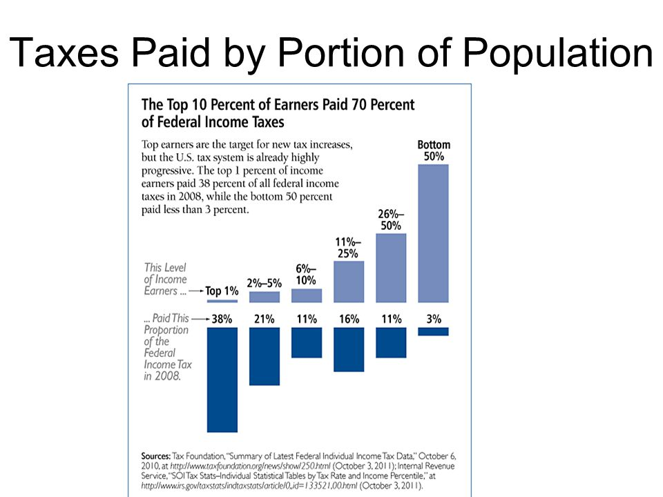 Taxes Paid by Portion of Population