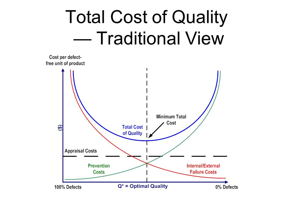 Total Cost of Quality — Traditional View