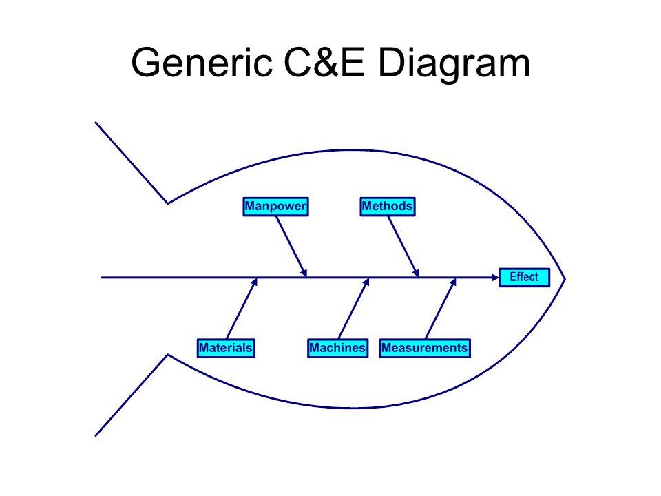 Generic C&E Diagram
