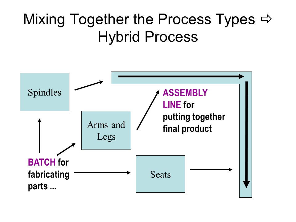 Mixing Together the Process Types  Hybrid Process