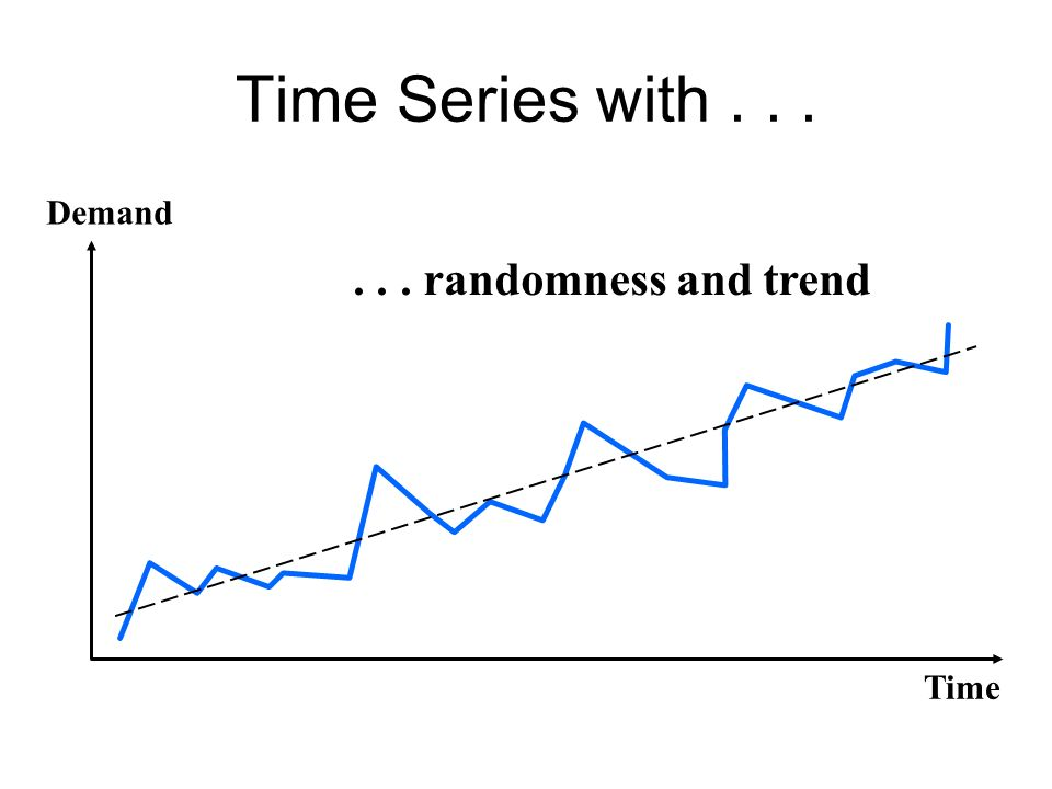 Time Series with Demand randomness and trend Time