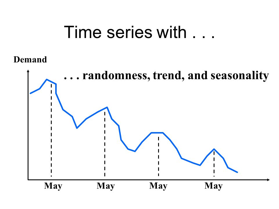Time series with randomness, trend, and seasonality Demand