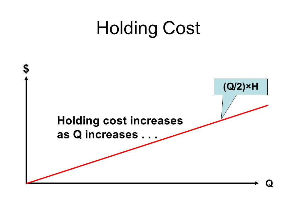 Holding Cost $ (Q/2)×H Holding cost increases as Q increases . . . Q