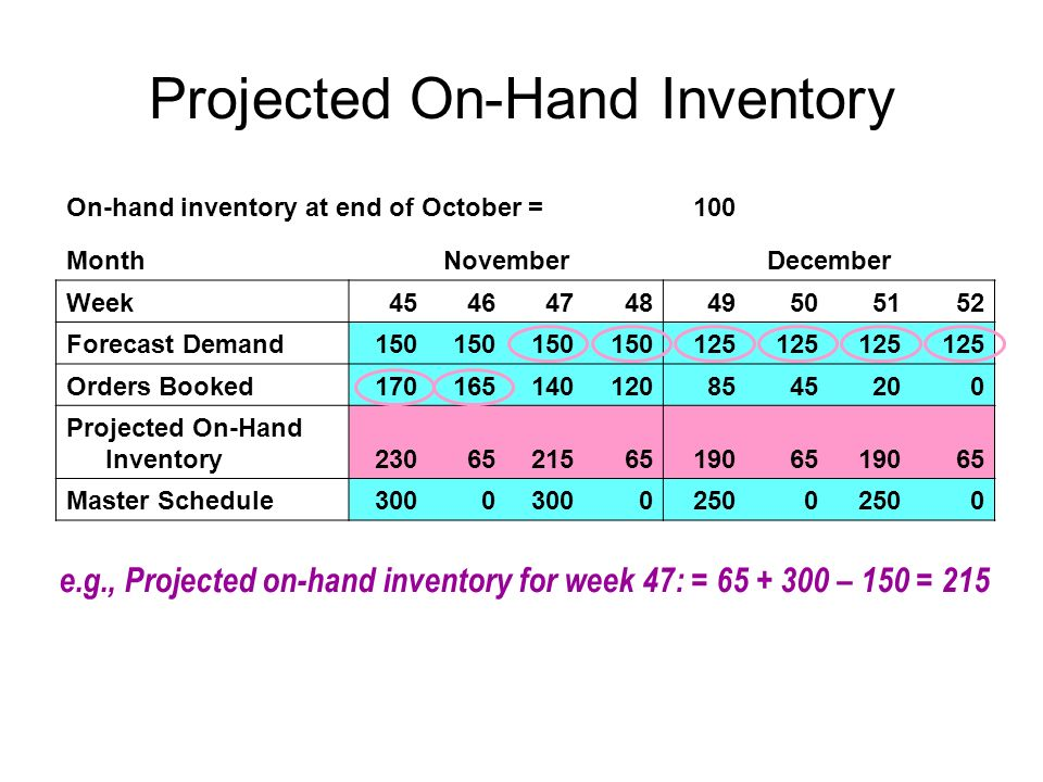 Projected On-Hand Inventory