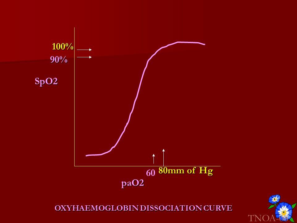 100% 90% SpO2 80mm of Hg 60 paO2 OXYHAEMOGLOBIN DISSOCIATION CURVE TNOA-08