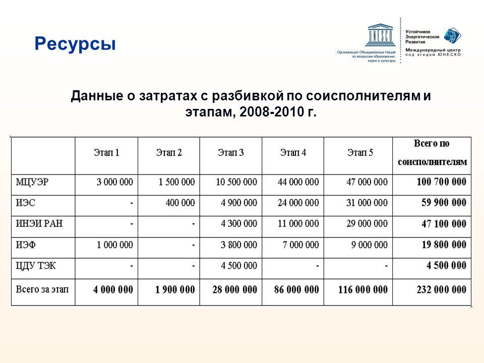 Данные о затратах с разбивкой по соисполнителям и этапам, 2008-2010 г.