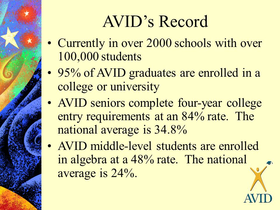 AVID's Record Currently in over 2000 schools with over 100,000 students. 95% of AVID graduates are enrolled in a college or university.