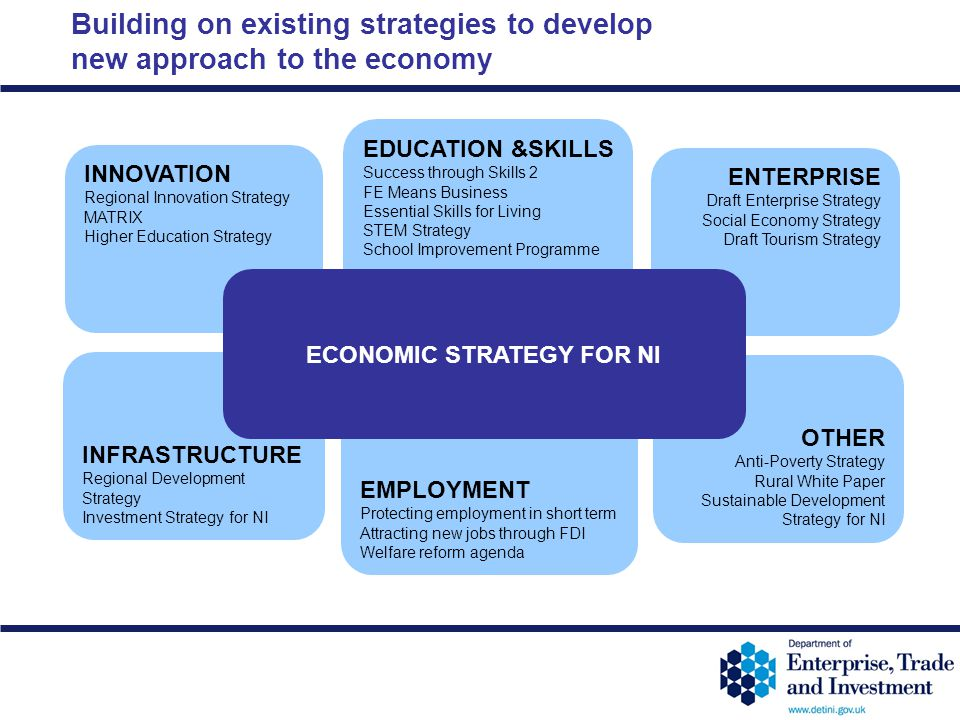 ECONOMIC STRATEGY FOR NI